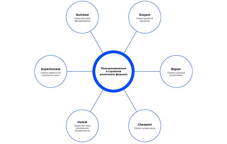 Cheapest, biggest, hottest:  «Est-анализ» для поиска конкурентного преимущества в ритейле