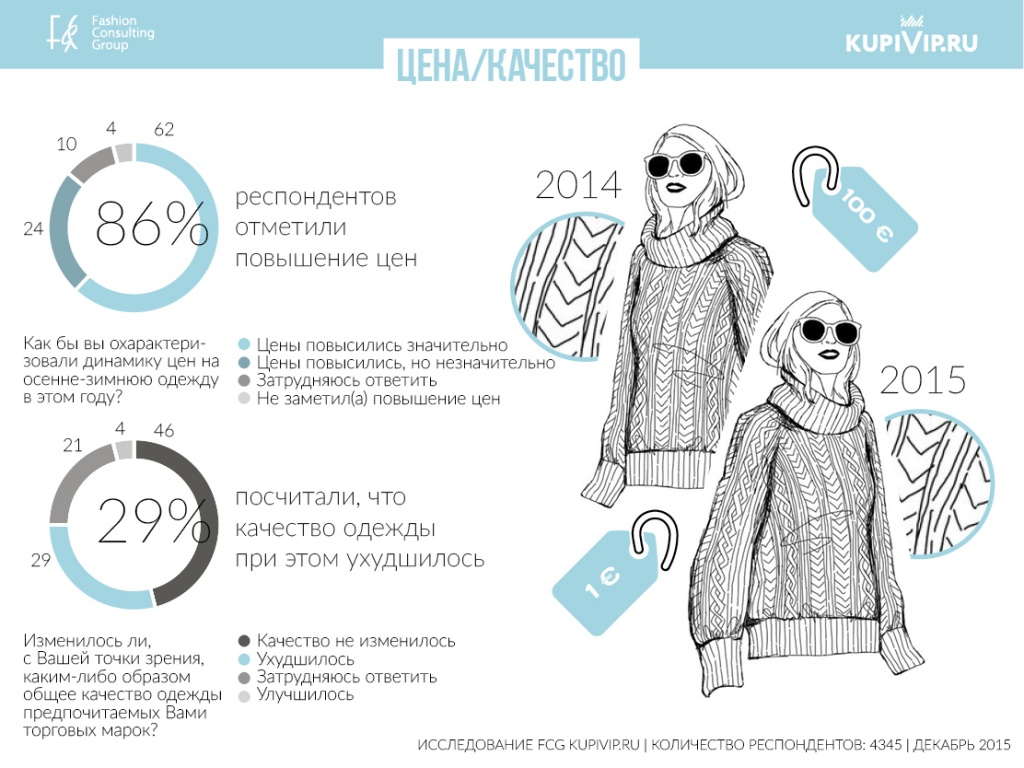 66% россиян отказались от походов в шопинг-центры - New Retail 3a652e0ef84