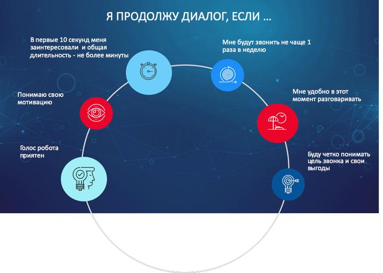 Послушать или бросить трубку: как россияне относятся к рекламным спам-звонкам